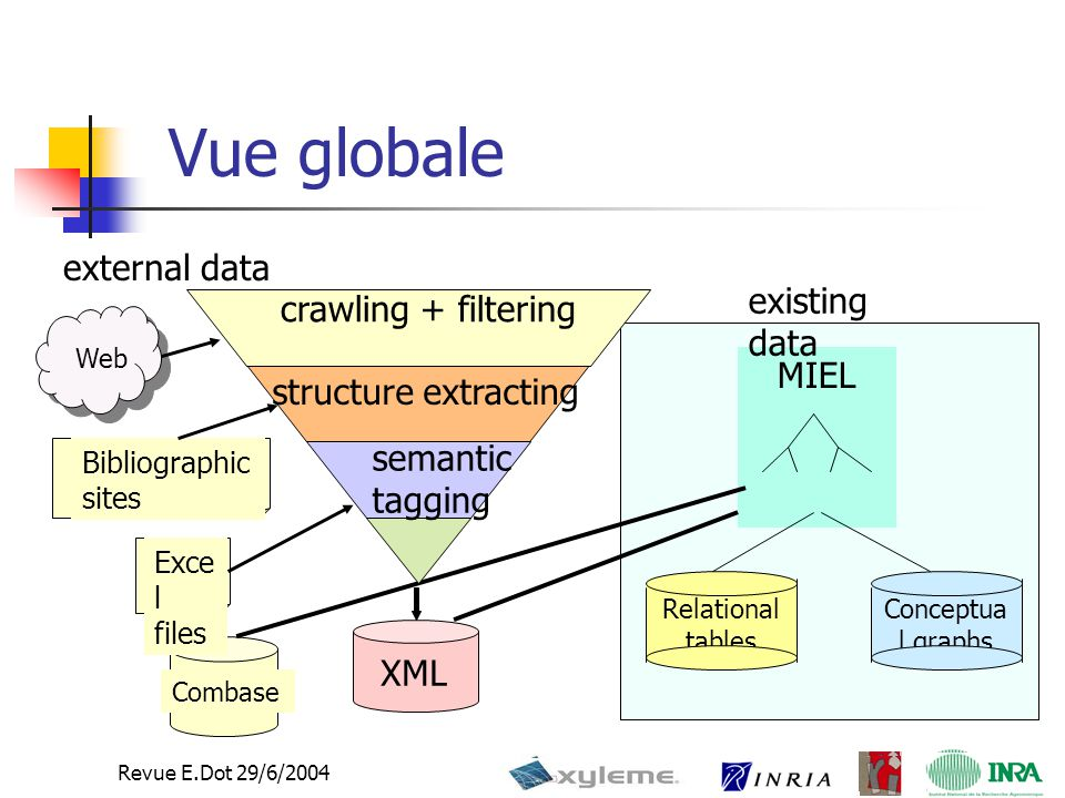Revue E.Dot 29/6/2004 Vue globale Relational tables Conceptua l graphs MIEL existing data Web Combase Exce l files external data Bibliographic sites crawling + filtering structure extracting semantic tagging XML