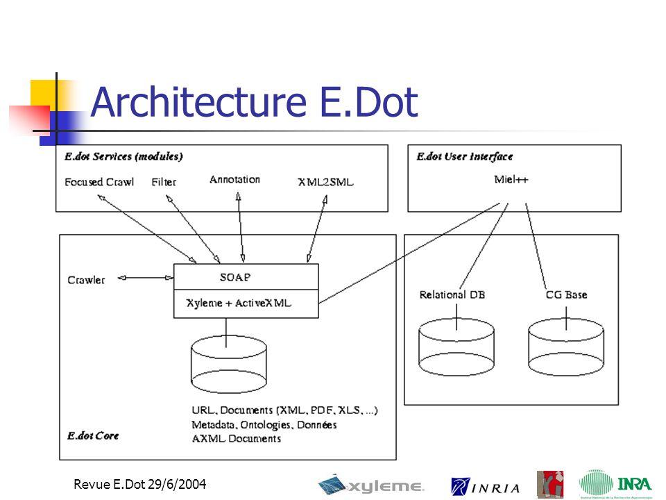 Revue E.Dot 29/6/2004 Architecture E.Dot