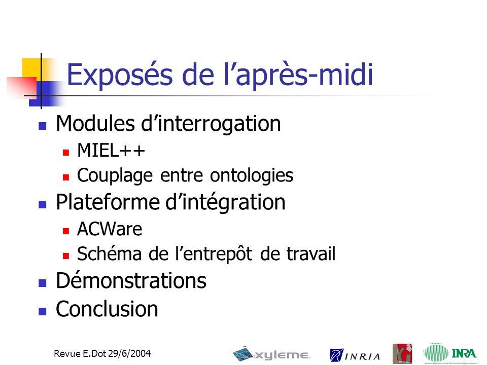 Revue E.Dot 29/6/2004 Exposés de l'après-midi Modules d'interrogation MIEL++ Couplage entre ontologies Plateforme d'intégration ACWare Schéma de l'entrepôt de travail Démonstrations Conclusion