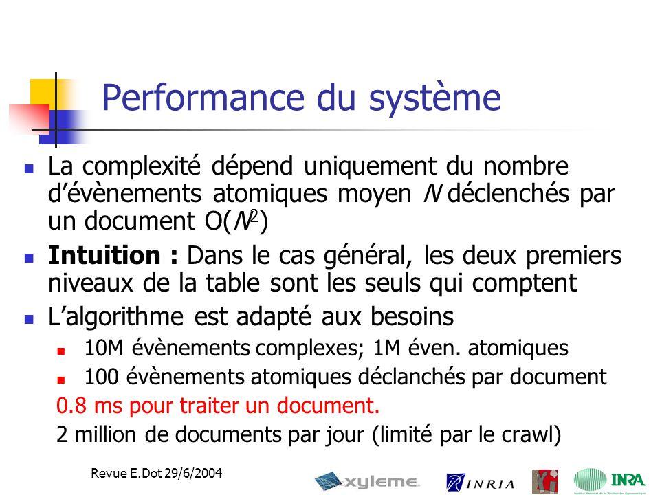 11 Revue E.Dot 29/6/2004 Performance du système La complexité dépend uniquement du nombre d'évènements atomiques moyen N déclenchés par un document O(N 2 ) Intuition : Dans le cas général, les deux premiers niveaux de la table sont les seuls qui comptent L'algorithme est adapté aux besoins 10M évènements complexes; 1M éven.