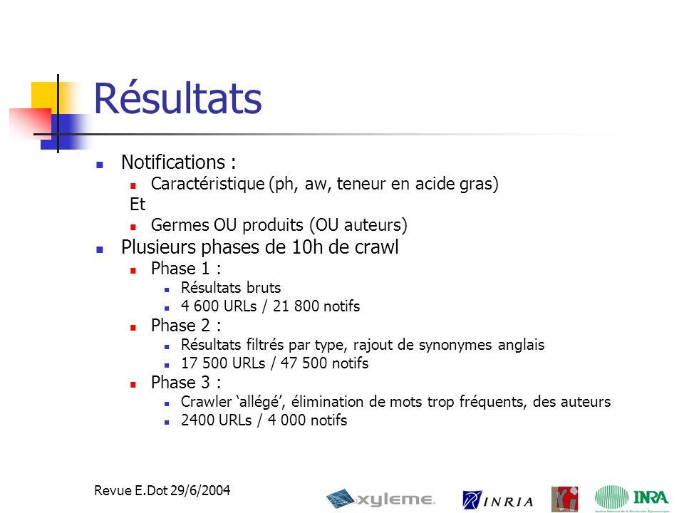 12 Revue E.Dot 29/6/2004 Résultats Notifications : Caractéristique (ph, aw, teneur en acide gras) Et Germes OU produits (OU auteurs) Plusieurs phases de 10h de crawl Phase 1 : Résultats bruts 4 600 URLs / 21 800 notifs Phase 2 : Résultats filtrés par type, rajout de synonymes anglais 17 500 URLs / 47 500 notifs Phase 3 : Crawler 'allégé', élimination de mots trop fréquents, des auteurs 2400 URLs / 4 000 notifs