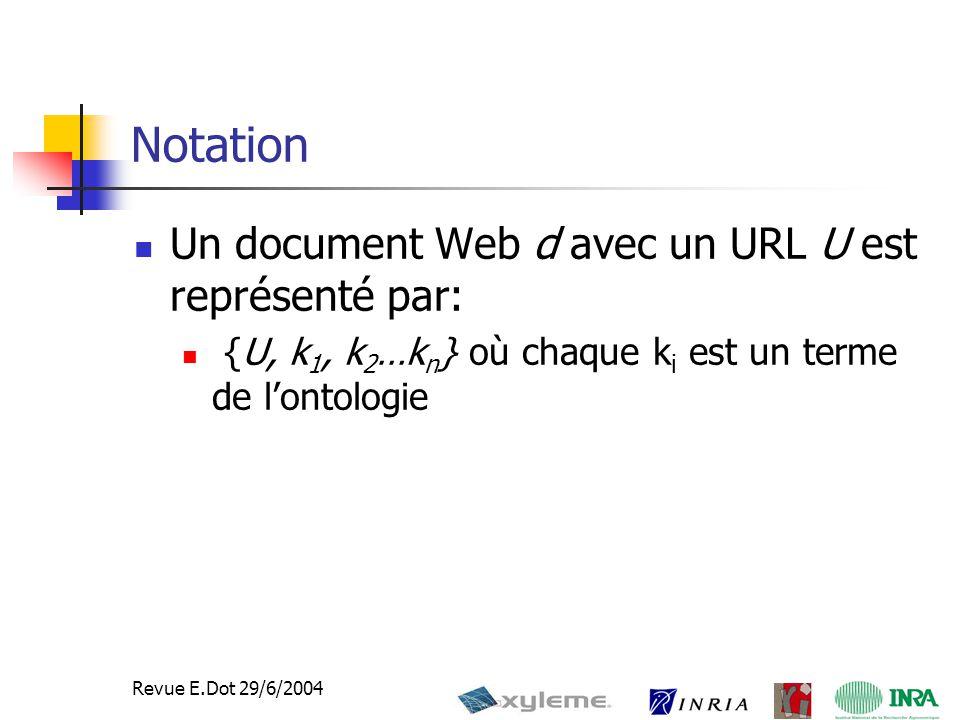 20 Revue E.Dot 29/6/2004 Notation Un document Web d avec un URL U est représenté par: {U, k 1, k 2 …k n } où chaque k i est un terme de l'ontologie