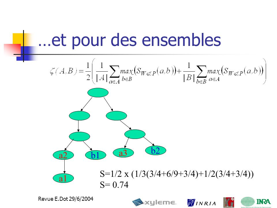 25 Revue E.Dot 29/6/2004 …et pour des ensembles a2b1 a1 b2 a3 S=1/2 x (1/3(3/4+6/9+3/4)+1/2(3/4+3/4)) S= 0.74