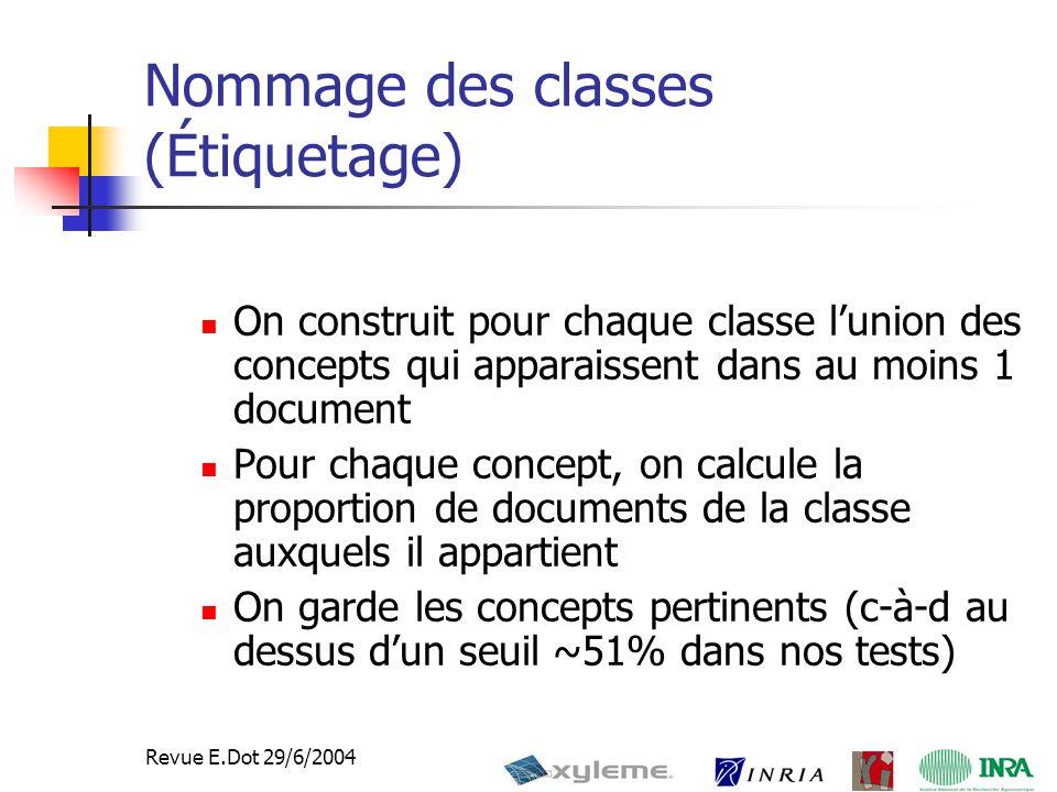 27 Revue E.Dot 29/6/2004 Nommage des classes (Étiquetage) On construit pour chaque classe l'union des concepts qui apparaissent dans au moins 1 document Pour chaque concept, on calcule la proportion de documents de la classe auxquels il appartient On garde les concepts pertinents (c-à-d au dessus d'un seuil ~51% dans nos tests)
