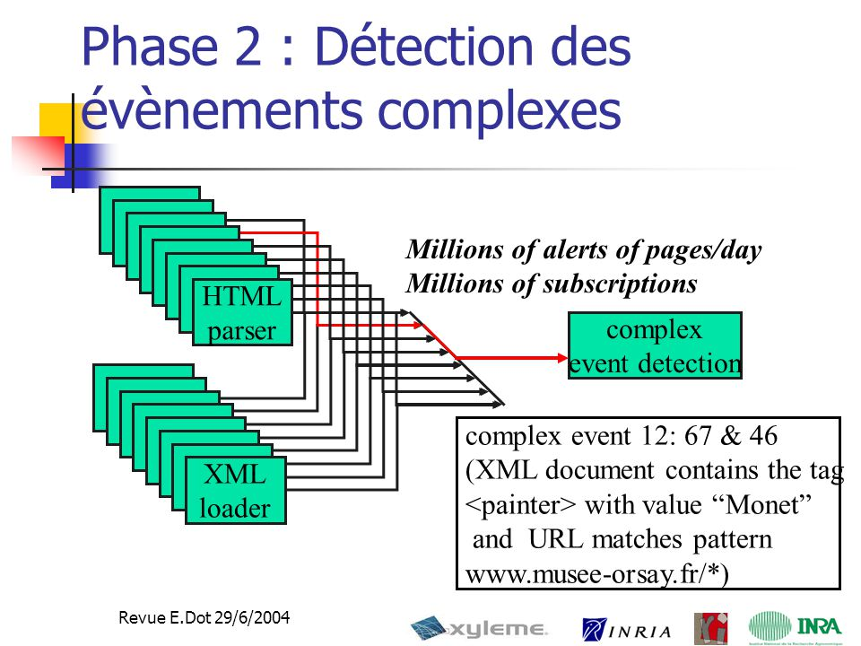 36 Revue E.Dot 29/6/2004 Phase 2 : Détection des évènements complexes HTML parser XML loader complex event detection complex event 12: 67 & 46 (XML document contains the tag with value Monet and URL matches pattern www.musee-orsay.fr/*) Millions of alerts of pages/day Millions of subscriptions