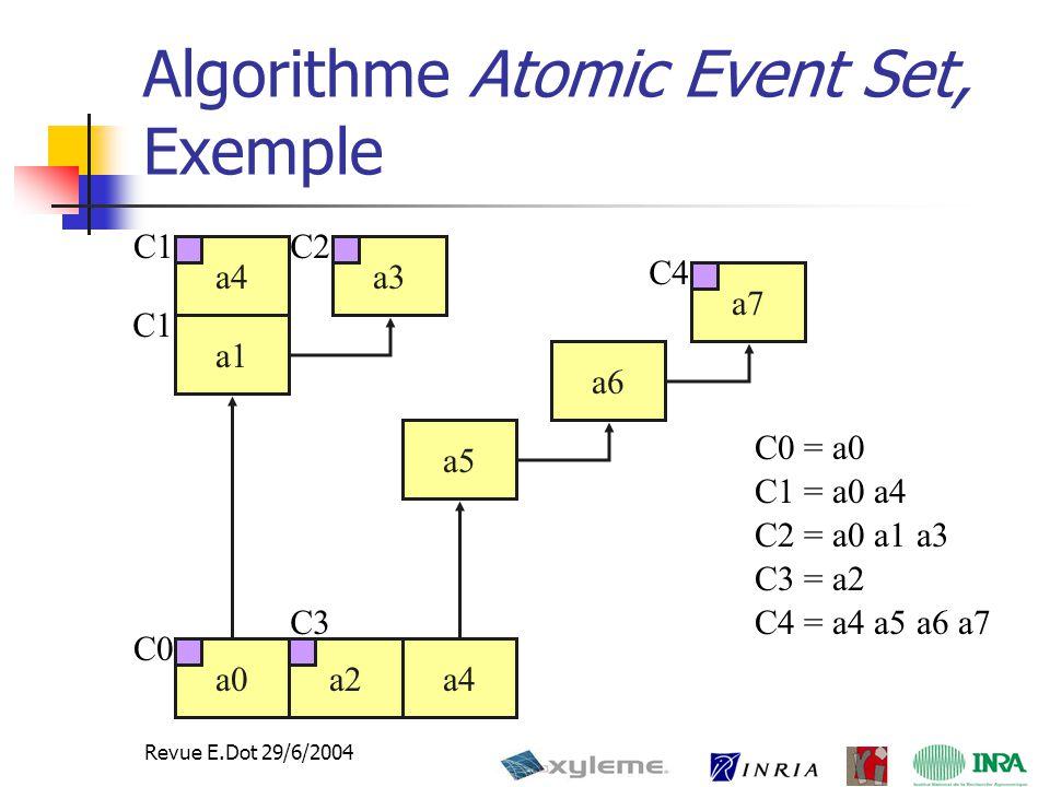 38 Revue E.Dot 29/6/2004 C1 = a0 a4 a4 Algorithme Atomic Event Set, Exemple a2 C3 = a2 a4 a5 a6 a7 C4 = a4 a5 a6 a7 a0 C0 = a0 C0 a1 a4a3 C2 = a0 a1 a3 C1C2 C3 C4 C1