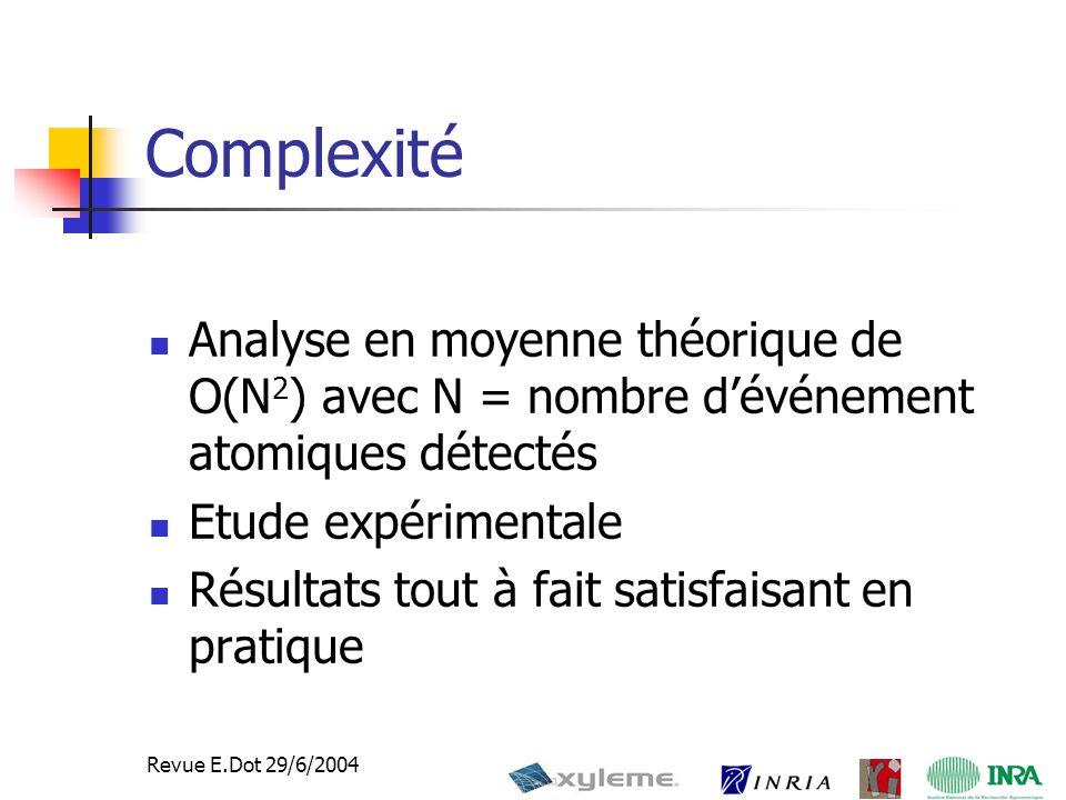 41 Revue E.Dot 29/6/2004 Complexité Analyse en moyenne théorique de O(N 2 ) avec N = nombre d'événement atomiques détectés Etude expérimentale Résultats tout à fait satisfaisant en pratique