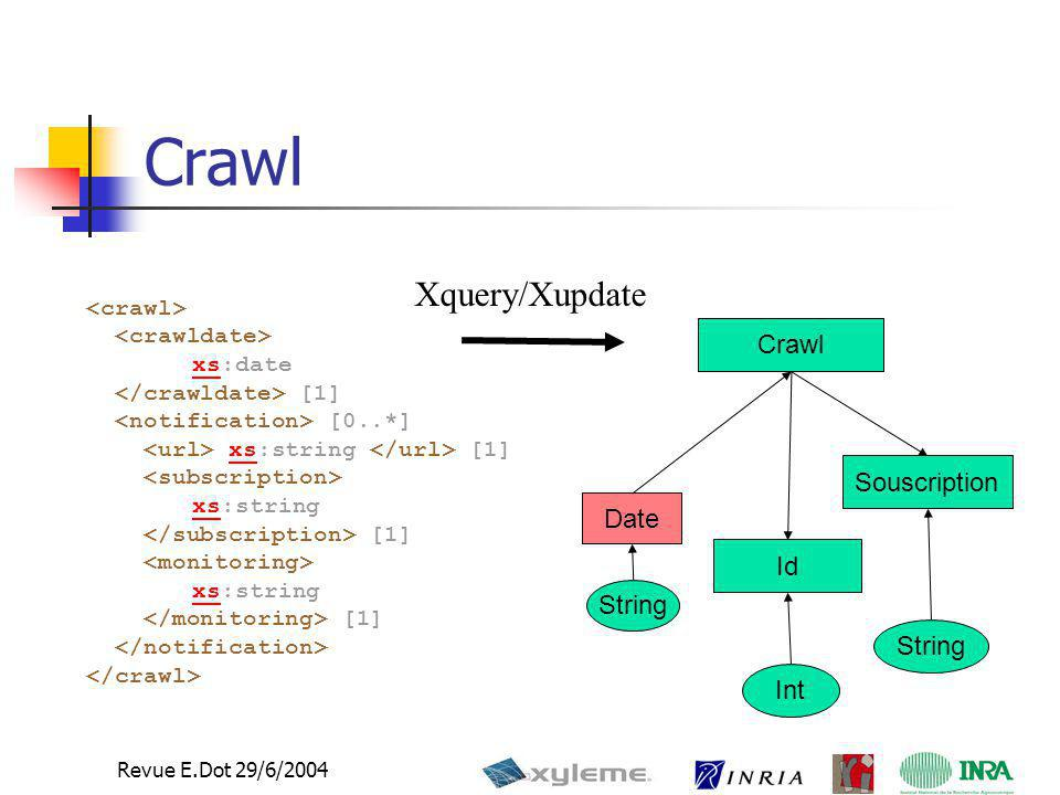 11 Revue E.Dot 29/6/2004 Crawl Id Souscription Int String Date String xsxs:date [1] [0..*] xs:string [1]xs xsxs:string [1] xsxs:string [1] Xquery/Xupdate