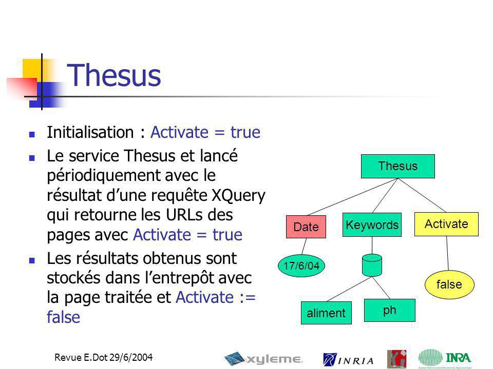 12 Revue E.Dot 29/6/2004 Thesus Initialisation : Activate = true Le service Thesus et lancé périodiquement avec le résultat d'une requête XQuery qui r