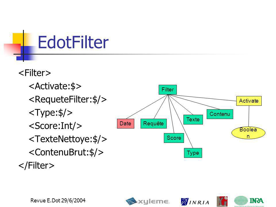 13 Revue E.Dot 29/6/2004 EdotFilter Filter Requête Activate Boolea n Date Texte Score Contenu Type