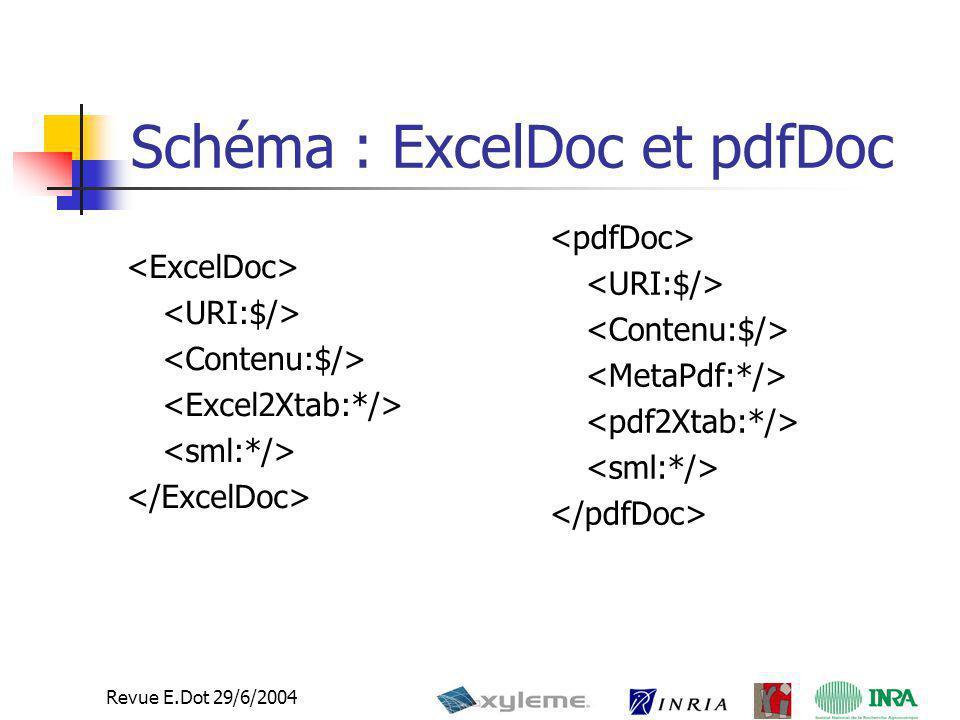 14 Revue E.Dot 29/6/2004 Schéma : ExcelDoc et pdfDoc