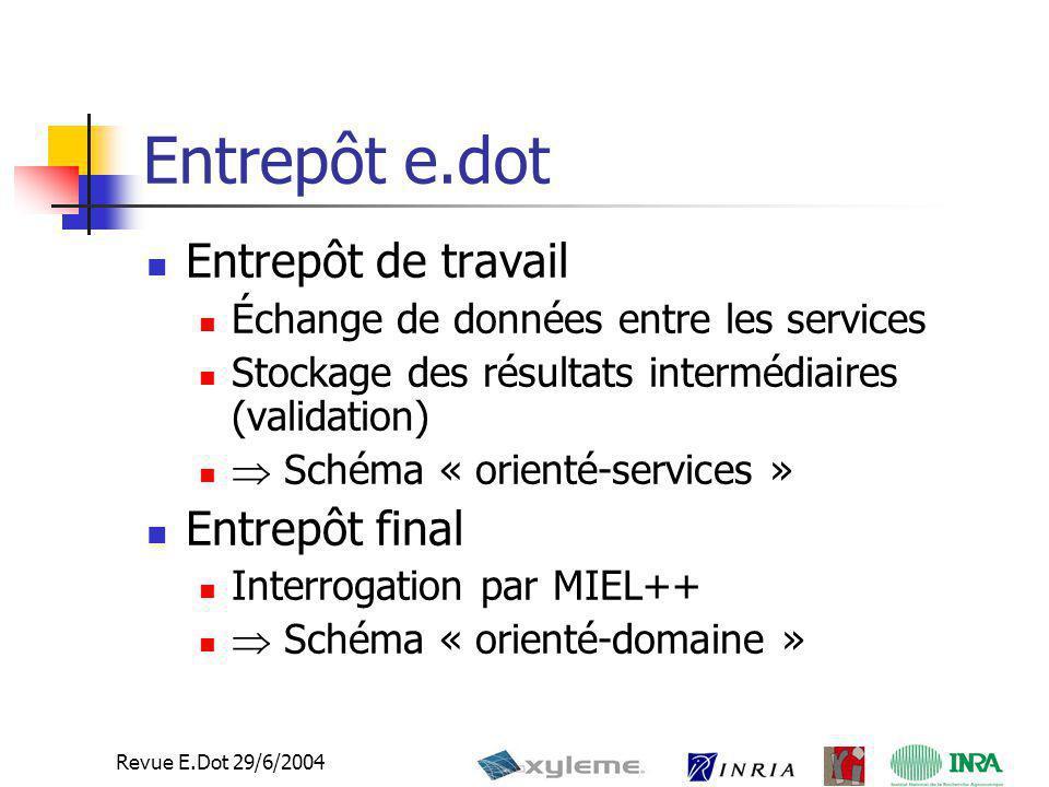 4 Revue E.Dot 29/6/2004 Entrepôt de travail Toutes les données (paramètres, fichiers etc…) utilisées et générées par les services edot sont stockées dans un entrepôt Le déclenchement des services (workflow) est implicite et contrôlé par l'entrepôt