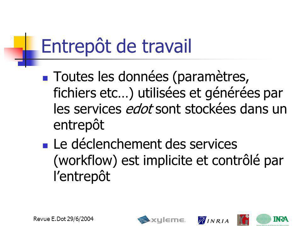4 Revue E.Dot 29/6/2004 Entrepôt de travail Toutes les données (paramètres, fichiers etc…) utilisées et générées par les services edot sont stockées d