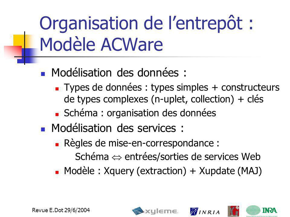 16 Revue E.Dot 29/6/2004 État d'avancement Travail accompli : Définition des signatures WSDL des services edot Définition du schéma ACWare de l'entrepôt de travail Travail en cours: Intégration des services edot (requêtes entrées/sorties) dans le schéma ACWare Interface graphique de conception et de pilotage interactif (pour la validation) Intégration ActiveXML/Xylème Zone Server