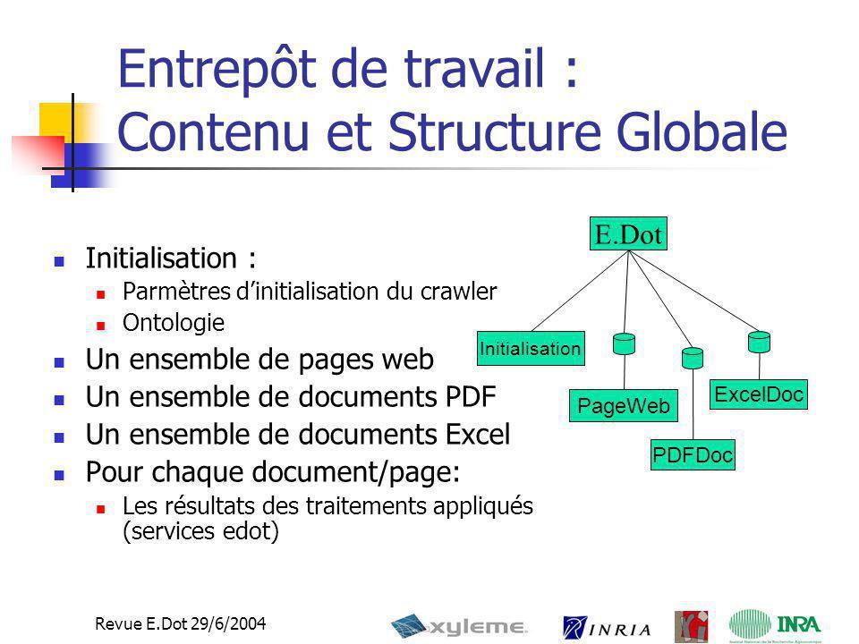 6 Revue E.Dot 29/6/2004 Entrepôt de travail : Contenu et Structure Globale Initialisation : Parmètres d'initialisation du crawler Ontologie Un ensembl