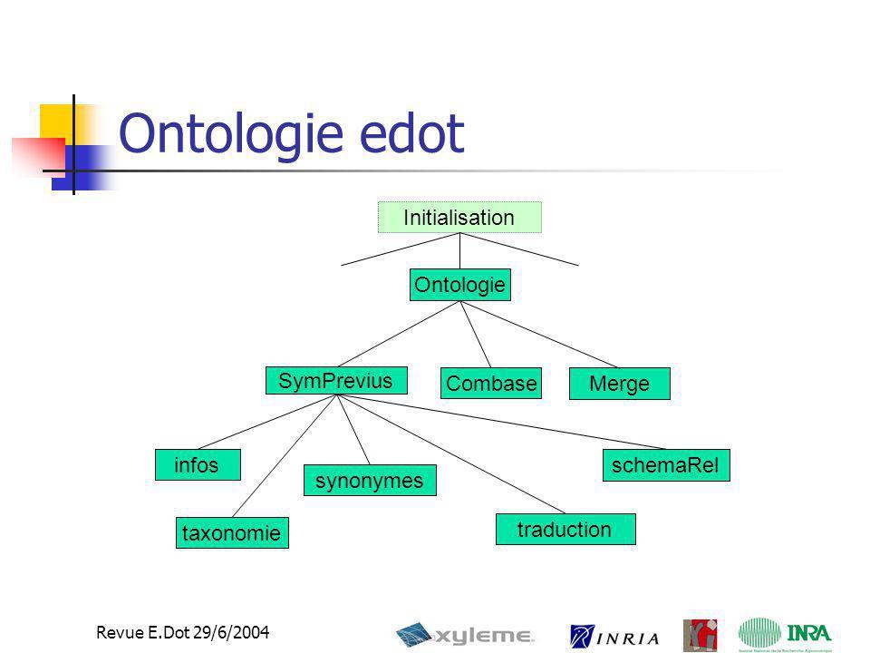 8 Revue E.Dot 29/6/2004 Ontologie edot Ontologie SymPrevius infos Combase traduction Merge synonymes schemaRel taxonomie Initialisation