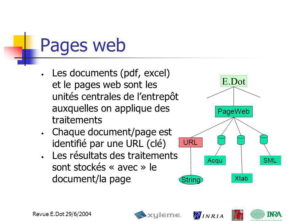 9 Revue E.Dot 29/6/2004 Pages web PageWeb String Acqu Xtab SML URL Les documents (pdf, excel) et le pages web sont les unités centrales de l'entrepôt