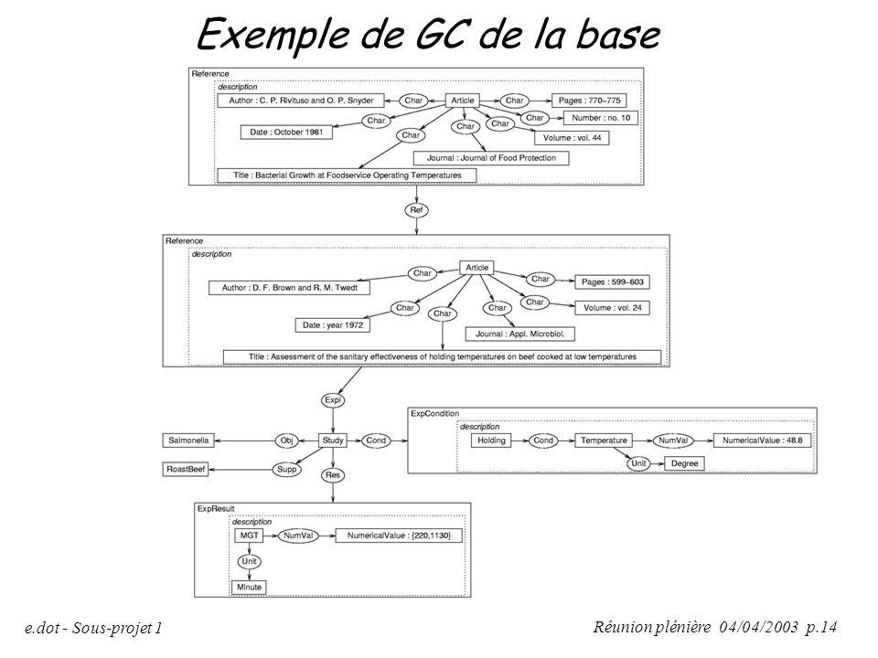 Réunion plénière 04/04/2003 p.14 e.dot - Sous-projet 1 Exemple de GC de la base