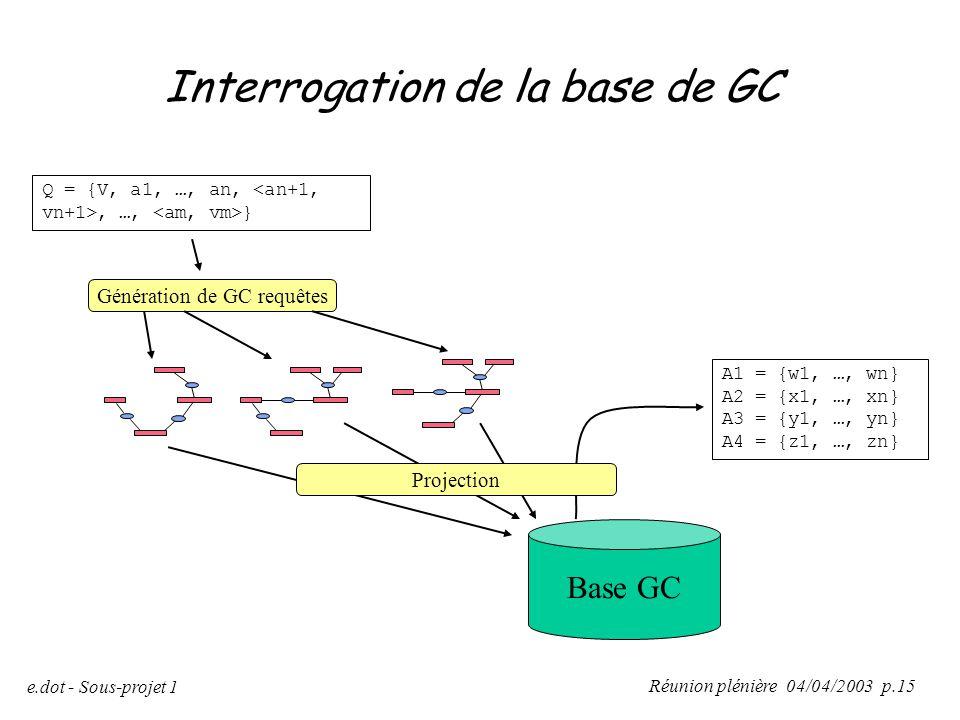 Réunion plénière 04/04/2003 p.15 e.dot - Sous-projet 1 Base GC Q = {V, a1, …, an,, …, } Génération de GC requêtes A1 = {w1, …, wn} A2 = {x1, …, xn} A3