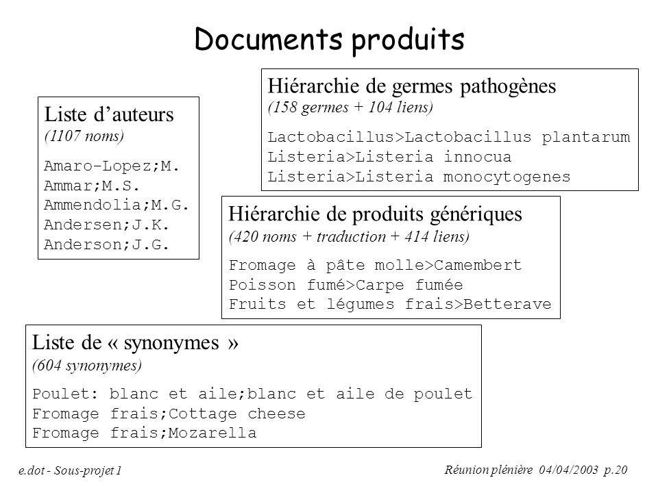 Réunion plénière 04/04/2003 p.20 e.dot - Sous-projet 1 Documents produits Liste d'auteurs (1107 noms) Amaro-Lopez;M. Ammar;M.S. Ammendolia;M.G. Anders
