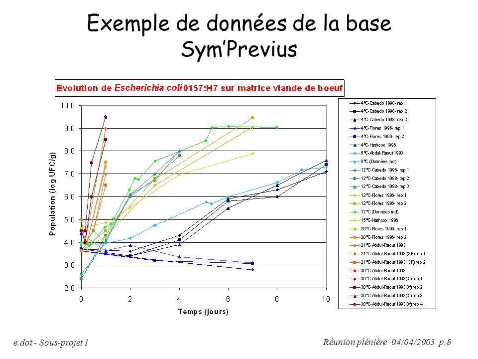 Réunion plénière 04/04/2003 p.8 e.dot - Sous-projet 1 Exemple de données de la base Sym'Previus