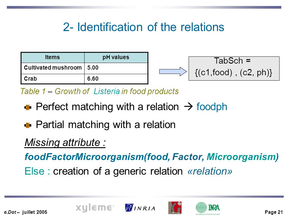 e.Dot – juillet 2005 Page 21 2- Identification of the relations Perfect matching with a relation  foodph Partial matching with a relation Missing attribute : foodFactorMicroorganism(food, Factor, Microorganism) Else : creation of a generic relation «relation» TabSch = {(c1,food), (c2, ph)} Table 1 – Growth of Listeria in food products ItemspH values Cultivated mushroom5.00 Crab6.60