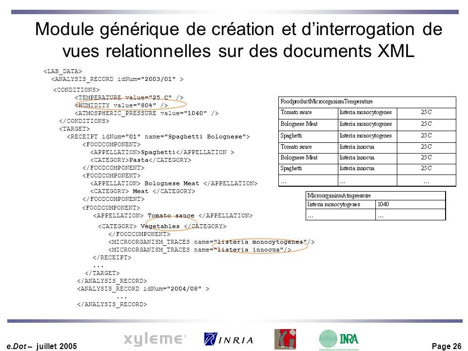 e.Dot – juillet 2005 Page 26 Module générique de création et d'interrogation de vues relationnelles sur des documents XML Spaghetti Pasta Bolognese Me