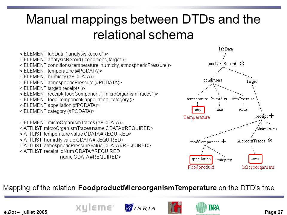 e.Dot – juillet 2005 Page 27 Manual mappings between DTDs and the relational schema <!ATTLIST receipt idNum CDATA #REQUIRED name CDATA #REQUIRED> Mapping of the relation FoodproductMicroorganismTemperature on the DTD's tree