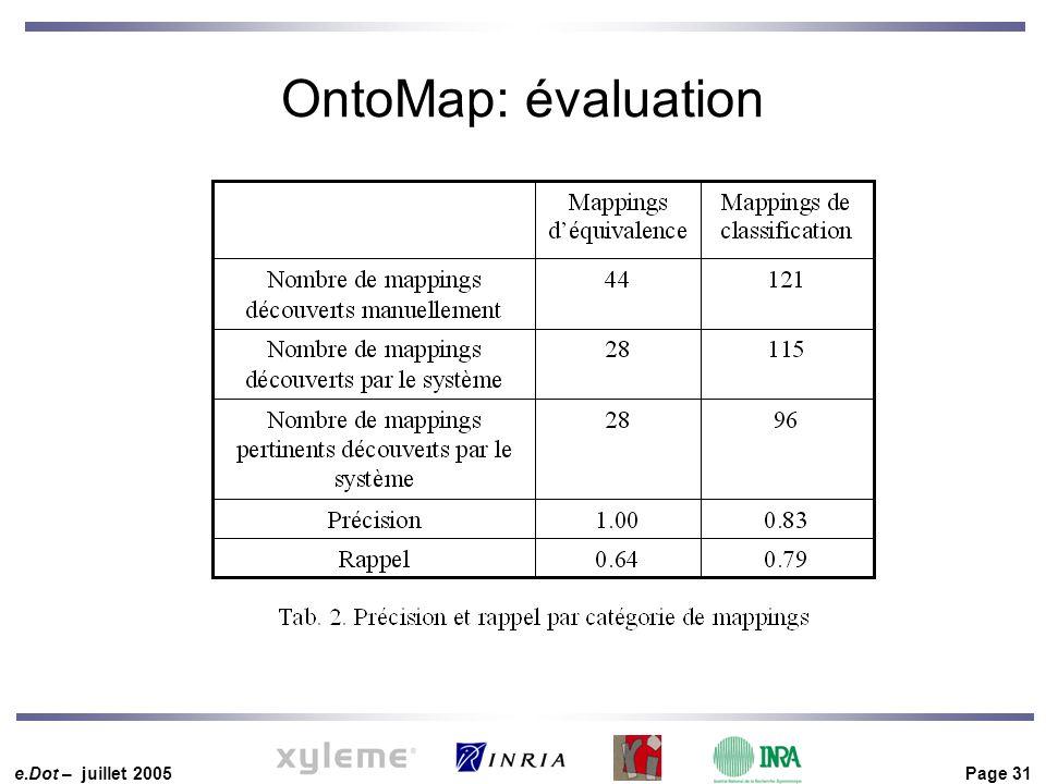 e.Dot – juillet 2005 Page 31 OntoMap: évaluation