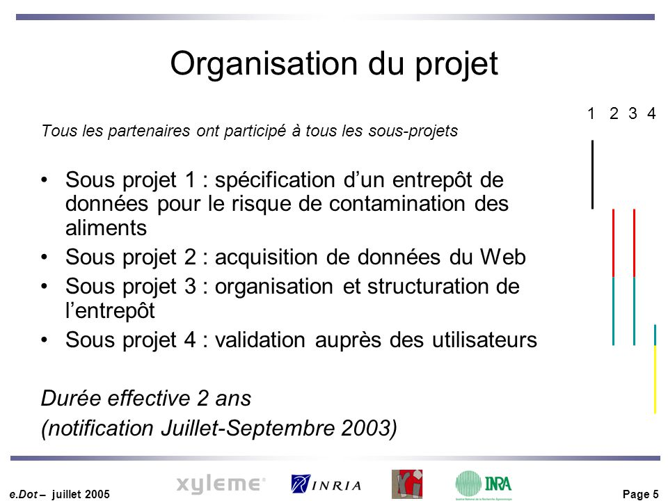 e.Dot – juillet 2005 Page 5 Organisation du projet Tous les partenaires ont participé à tous les sous-projets Sous projet 1 : spécification d'un entre