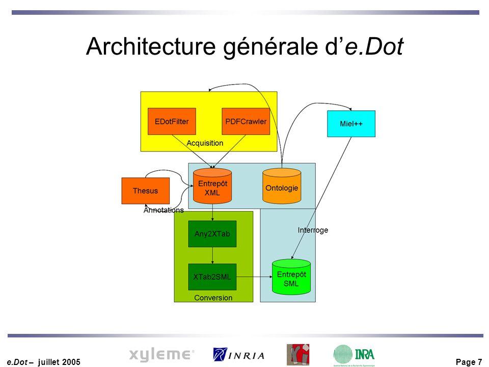 e.Dot – juillet 2005 Page 7 Architecture générale d'e.Dot