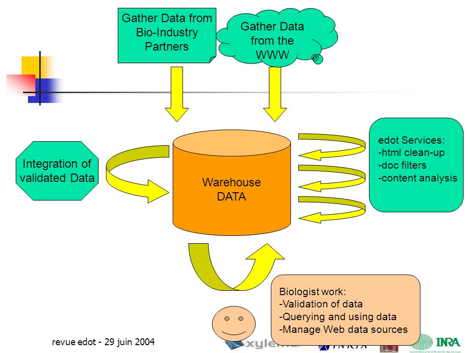 16 revue edot - 29 juin 2004 Warehouse DATA Gather Data from the WWW Integration of validated Data Gather Data from Bio-Industry Partners edot Services: -html clean-up -doc filters -content analysis Biologist work: -Validation of data -Querying and using data -Manage Web data sources