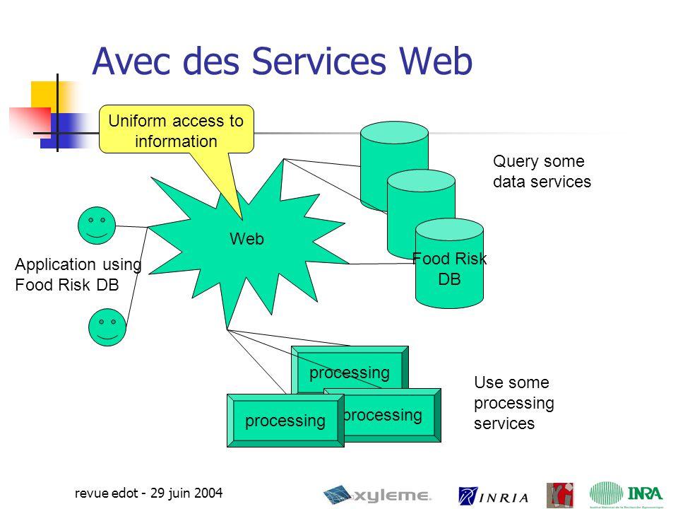 20 revue edot - 29 juin 2004 Modèle des Services WSDL Compliant Input Additional Information (e.g.