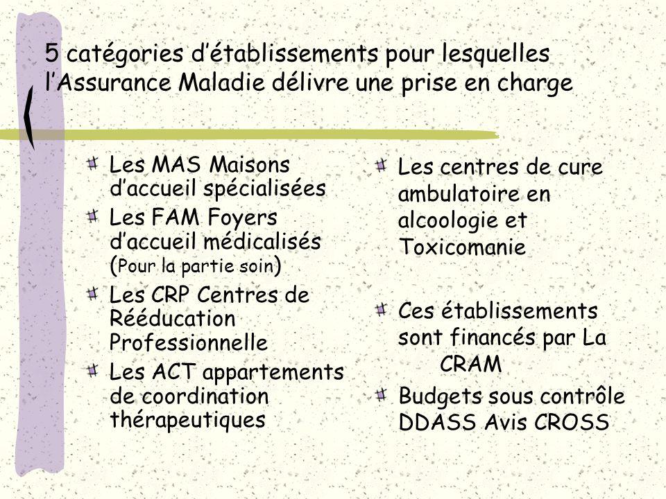 5 catégories d'établissements pour lesquelles l'Assurance Maladie délivre une prise en charge Les MAS Maisons d'accueil spécialisées Les FAM Foyers d'
