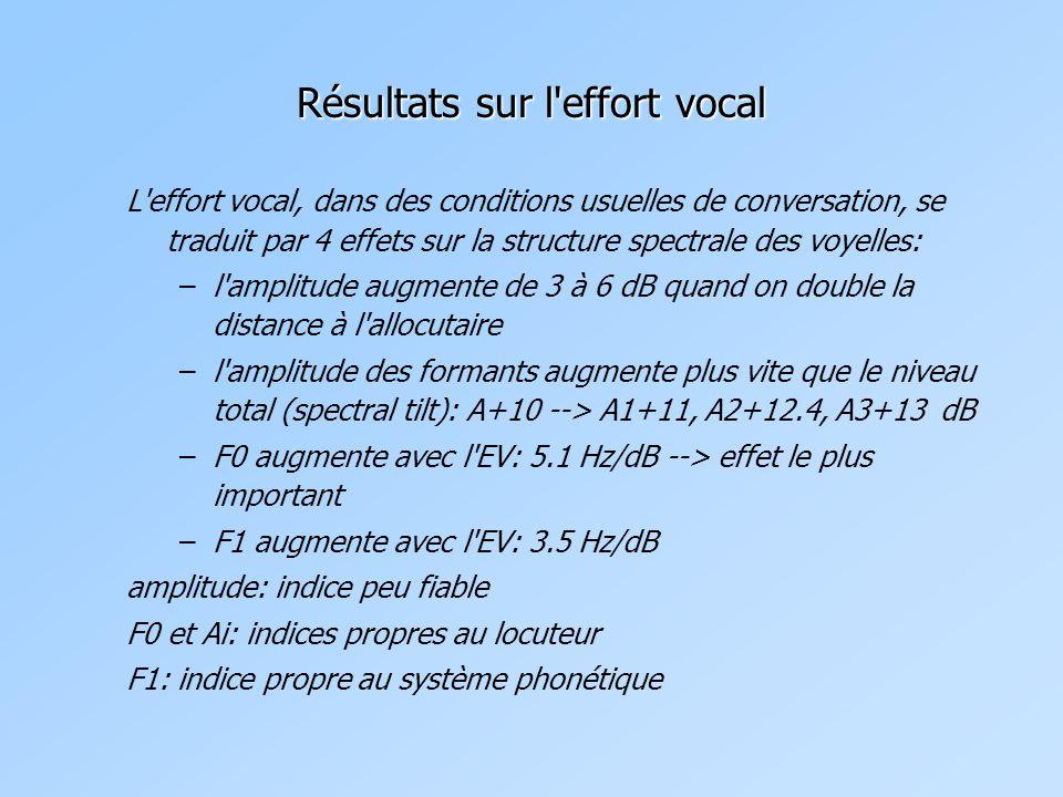 Résultats sur l'effort vocal L'effort vocal, dans des conditions usuelles de conversation, se traduit par 4 effets sur la structure spectrale des voye