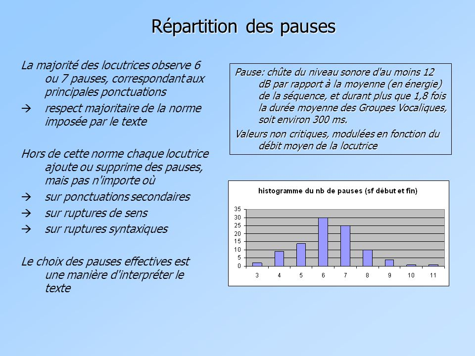 Répartition des pauses La majorité des locutrices observe 6 ou 7 pauses, correspondant aux principales ponctuations  respect majoritaire de la norme imposée par le texte Hors de cette norme chaque locutrice ajoute ou supprime des pauses, mais pas n importe où  sur ponctuations secondaires  sur ruptures de sens  sur ruptures syntaxiques Le choix des pauses effectives est une manière d interpréter le texte Pause: chûte du niveau sonore d au moins 12 dB par rapport à la moyenne (en énergie) de la séquence, et durant plus que 1,8 fois la durée moyenne des Groupes Vocaliques, soit environ 300 ms.