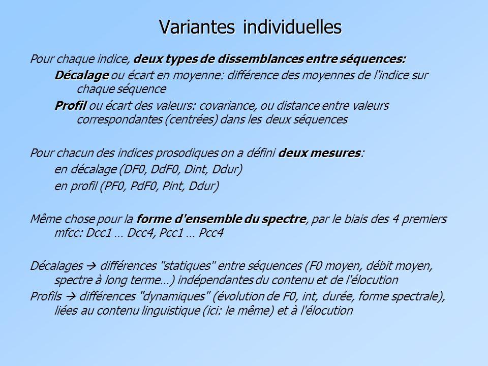 deux types de dissemblances entre séquences: Pour chaque indice, deux types de dissemblances entre séquences: Décalage Décalage ou écart en moyenne: différence des moyennes de l indice sur chaque séquence Profil Profil ou écart des valeurs: covariance, ou distance entre valeurs correspondantes (centrées) dans les deux séquences deux mesures Pour chacun des indices prosodiques on a défini deux mesures: en décalage (DF0, DdF0, Dint, Ddur) en profil (PF0, PdF0, Pint, Ddur) forme d ensemble du spectre Même chose pour la forme d ensemble du spectre, par le biais des 4 premiers mfcc: Dcc1 … Dcc4, Pcc1 … Pcc4 Décalages  différences statiques entre séquences (F0 moyen, débit moyen, spectre à long terme…) indépendantes du contenu et de l élocution Profils  différences dynamiques (évolution de F0, int, durée, forme spectrale), liées au contenu linguistique (ici: le même) et à l élocution Variantes individuelles