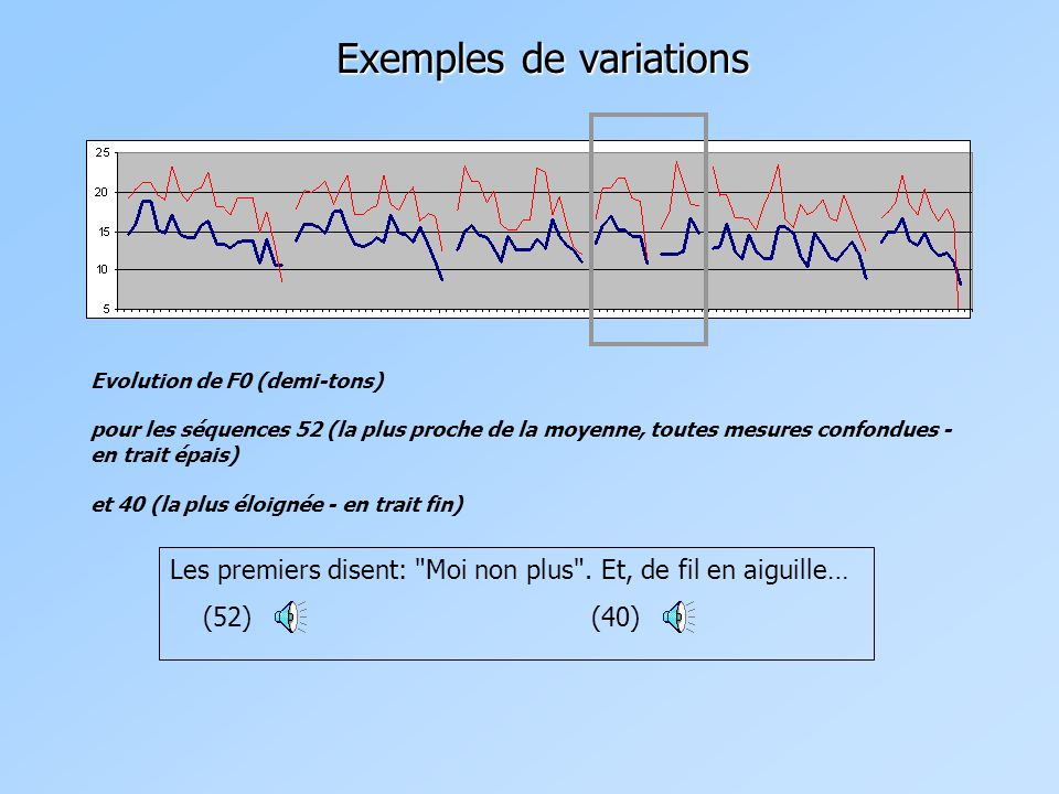 Exemples de variations Evolution de F0 (demi-tons) pour les séquences 52 (la plus proche de la moyenne, toutes mesures confondues - en trait épais) et