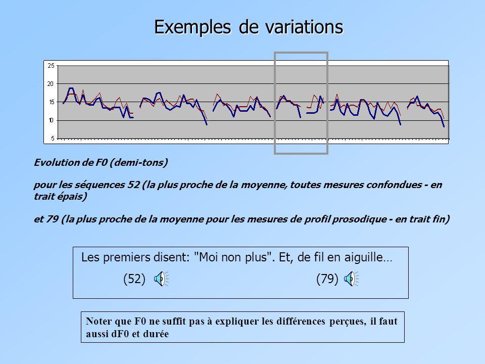 Exemples de variations Evolution de F0 (demi-tons) pour les séquences 52 (la plus proche de la moyenne, toutes mesures confondues - en trait épais) et 79 (la plus proche de la moyenne pour les mesures de profil prosodique - en trait fin) Les premiers disent: Moi non plus .