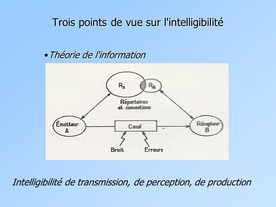 Trois points de vue sur l intelligibilité Théorie de l informationThéorie de l information Intelligibilité de transmission, de perception, de production