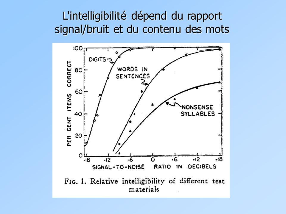L'intelligibilité dépend du rapport signal/bruit et du contenu des mots