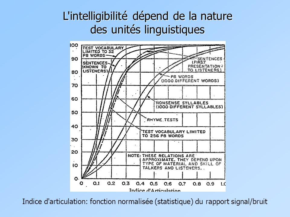 L intelligibilité dépend de la nature des unités linguistiques Indice d articulation: fonction normalisée (statistique) du rapport signal/bruit
