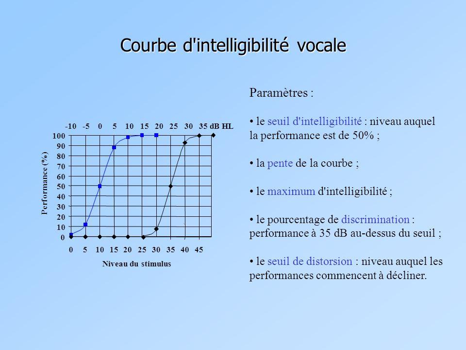 Courbe d intelligibilité vocale Paramètres : le seuil d intelligibilité : niveau auquel la performance est de 50% ; la pente de la courbe ; le maximum d intelligibilité ; le pourcentage de discrimination : performance à 35 dB au-dessus du seuil ; le seuil de distorsion : niveau auquel les performances commencent à décliner.
