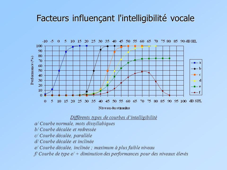 Facteurs influençant l intelligibilité vocale Différents types de courbes d'intelligibilité a/ Courbe normale, mots dissyllabiques b/ Courbe décalée et redressée c/ Courbe décalée, parallèle d/ Courbe décalée et inclinée e/ Courbe décalée, inclinée ; maximum à plus faible niveau f/ Courbe de type e/ + diminution des performances pour des niveaux élevés