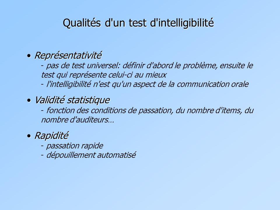 Représentativité Représentativité - pas de test universel: définir d abord le problème, ensuite le test qui représente celui-ci au mieux - l intelligibilité n est qu un aspect de la communication orale Validité statistique Validité statistique - fonction des conditions de passation, du nombre d items, du nombre d auditeurs… Rapidité Rapidité - passation rapide - dépouillement automatisé Qualités d un test d intelligibilité