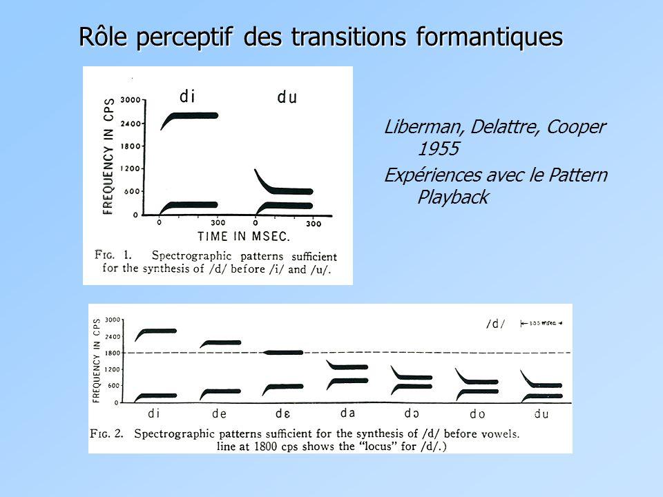 Rôle perceptif des transitions formantiques Liberman, Delattre, Cooper 1955 Expériences avec le Pattern Playback