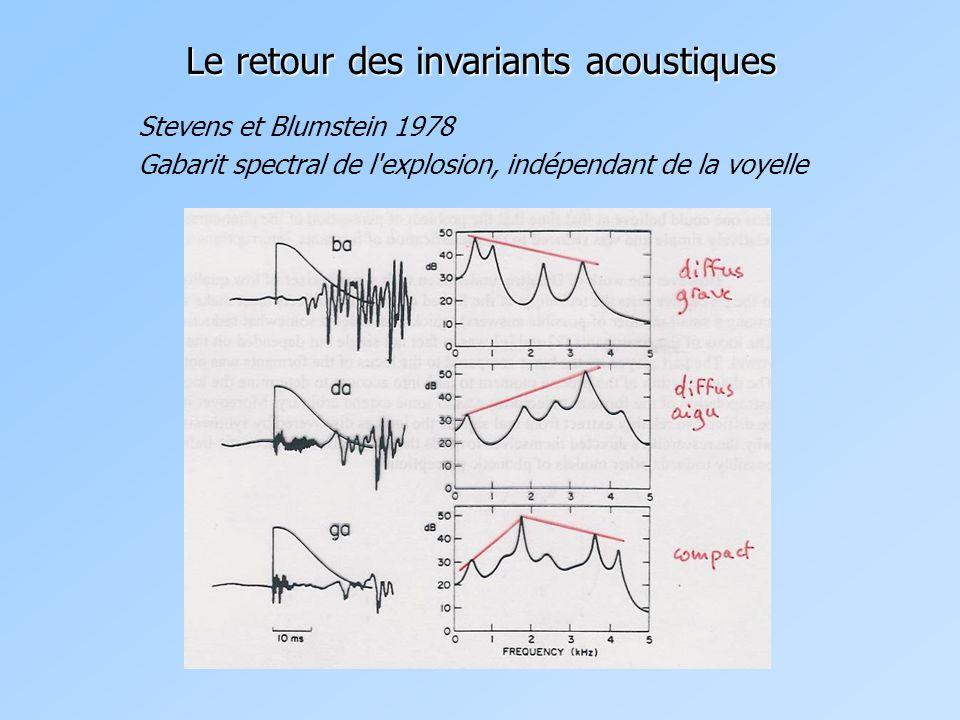 Stevens et Blumstein 1978 Gabarit spectral de l explosion, indépendant de la voyelle Le retour des invariants acoustiques
