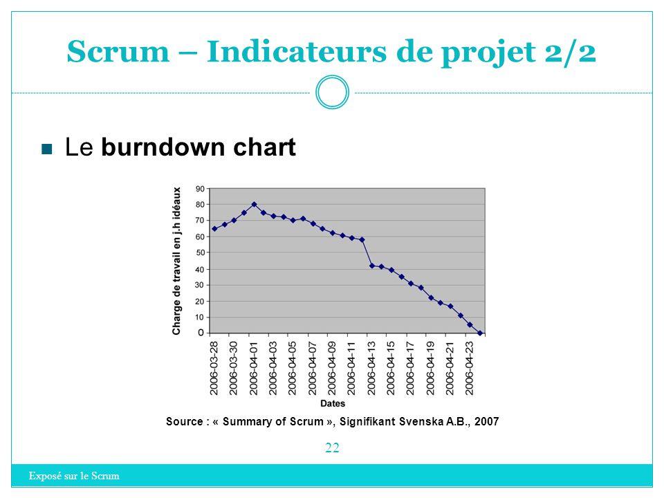 Scrum – Indicateurs de projet 1/2 Exposé sur le Scrum 21 Le tableau des tâches Source : « Scrum and XP from the trenches » de H. Kniberg, 2007