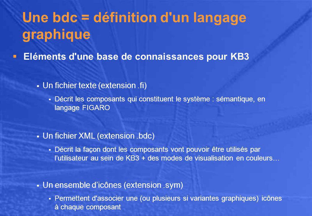 Une bdc = définition d un langage graphique  Eléments d une base de connaissances pour KB3  Un fichier texte (extension.fi)  Décrit les composants qui constituent le système : sémantique, en langage FIGARO  Un fichier XML (extension.bdc)  Décrit la façon dont les composants vont pouvoir être utilisés par l'utilisateur au sein de KB3 + des modes de visualisation en couleurs…  Un ensemble d'icônes (extension.sym)  Permettent d associer une (ou plusieurs si variantes graphiques) icônes à chaque composant