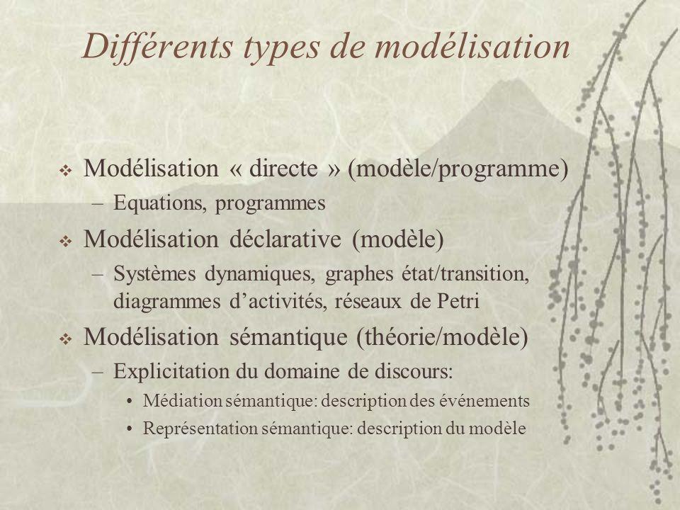 Différents types de modélisation  Modélisation « directe » (modèle/programme) –Equations, programmes  Modélisation déclarative (modèle) –Systèmes dynamiques, graphes état/transition, diagrammes d'activités, réseaux de Petri  Modélisation sémantique (théorie/modèle) –Explicitation du domaine de discours: Médiation sémantique: description des événements Représentation sémantique: description du modèle